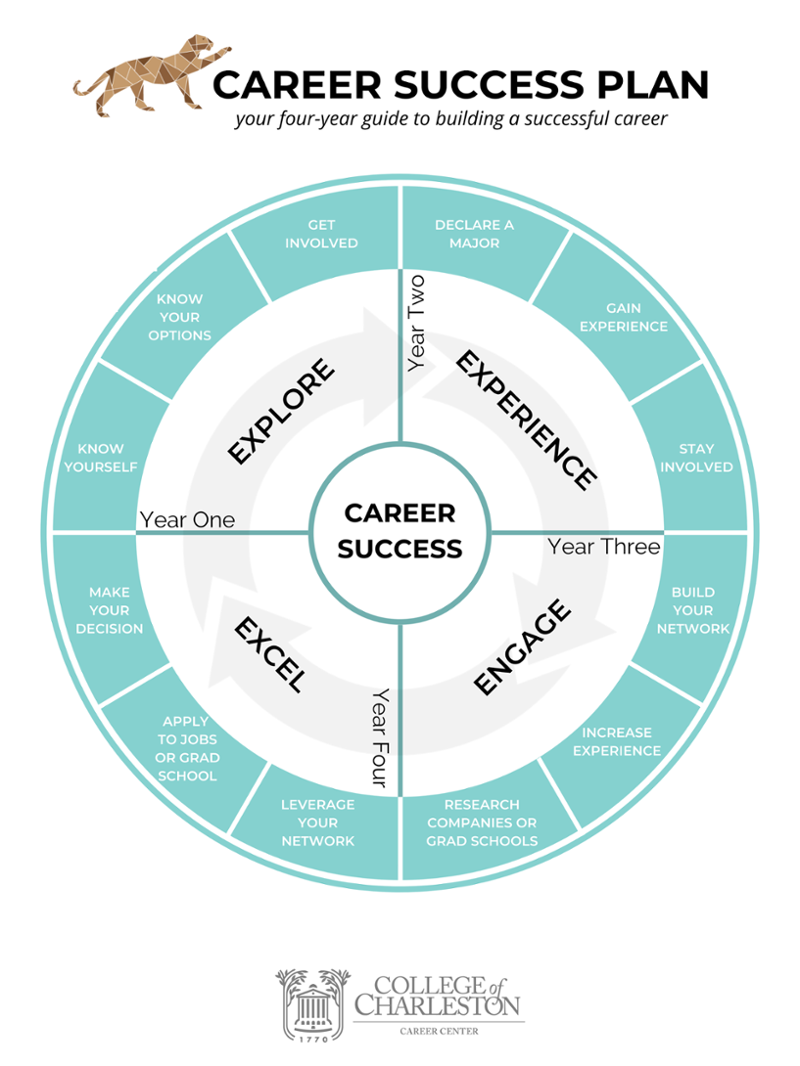 Career Success plan: your four-year guide to building a successful career Year one: Explore Know Yourself, know your options, get involved Year two: Experience Declare a major, gain experience, stay involved Year three: Engage Build your network, increase experience, research companies and grad schools Year four: Excel Leverage your network, apply to jobs or grad school, make your decision